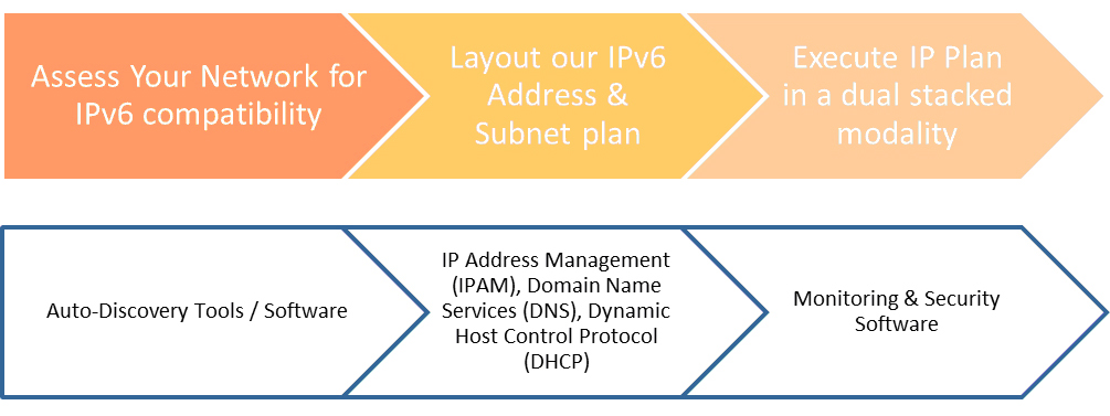 IPv6 Transition Diagram