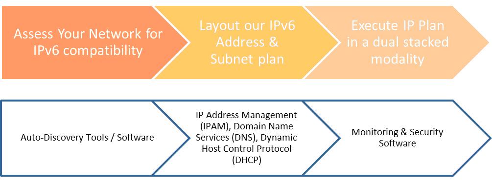 IPv6 Transition Diagram