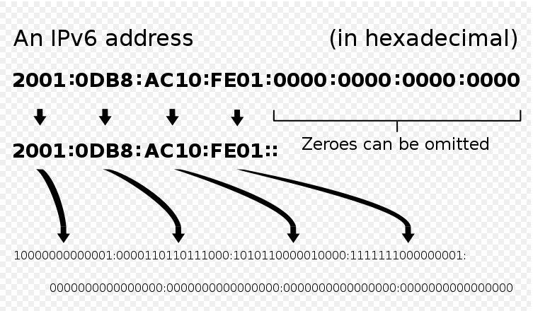 what-ipv6-address-looks-like1