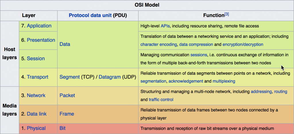 Osi model for Layer 7 architecture
