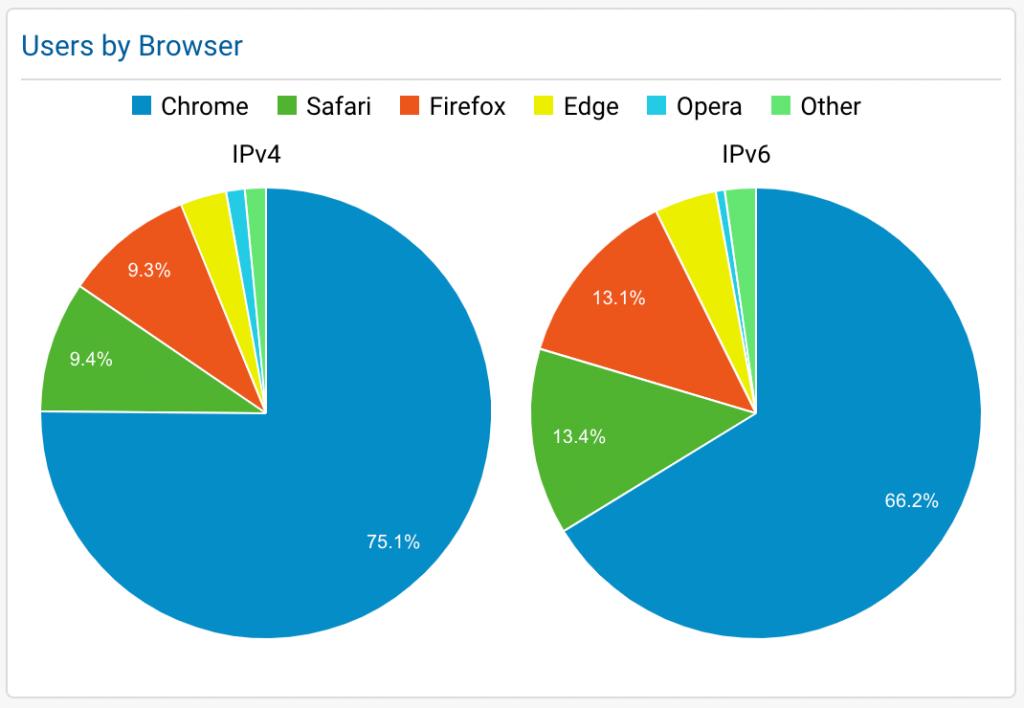 IPv6 vs IPv4 Browser Usage