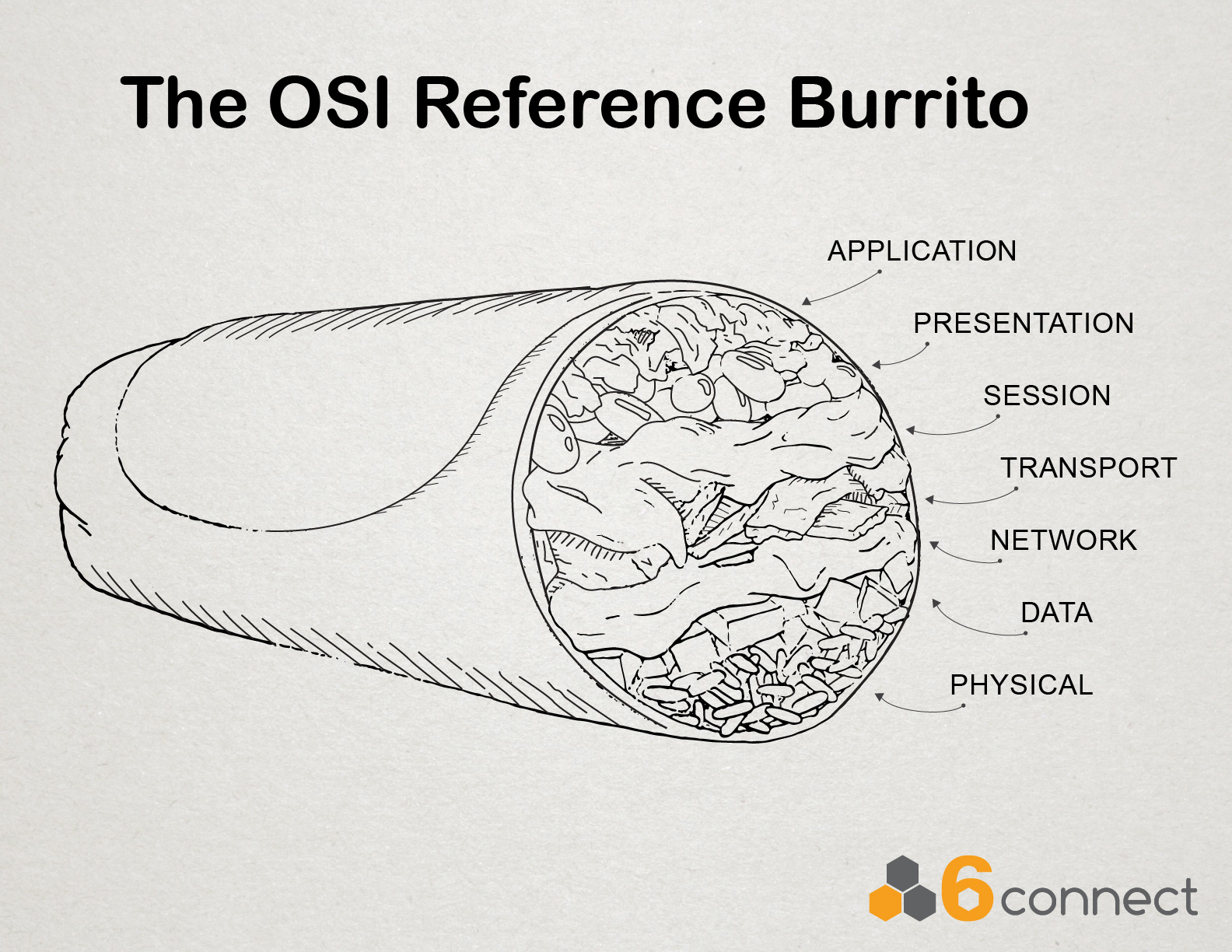 The OSI Reference Burrito