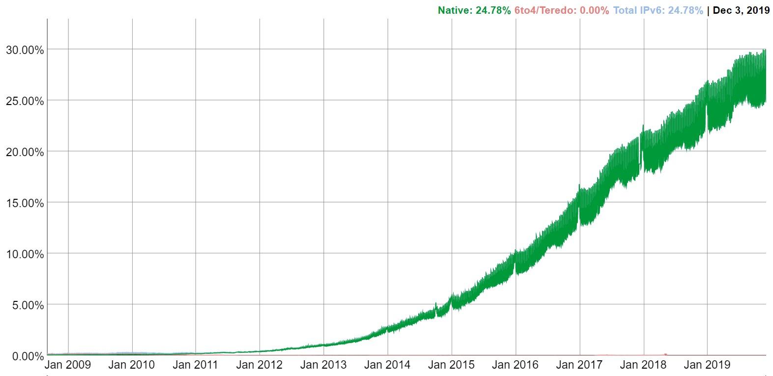 IPv6 growth, 2019