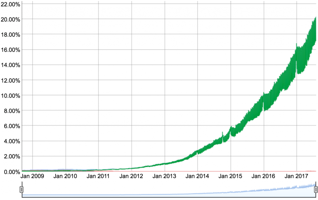 Global IPv6 Adoption over time
