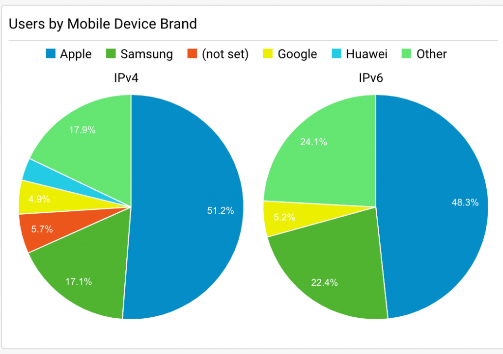 IPv4 vs IPv6 most popular mobile brands